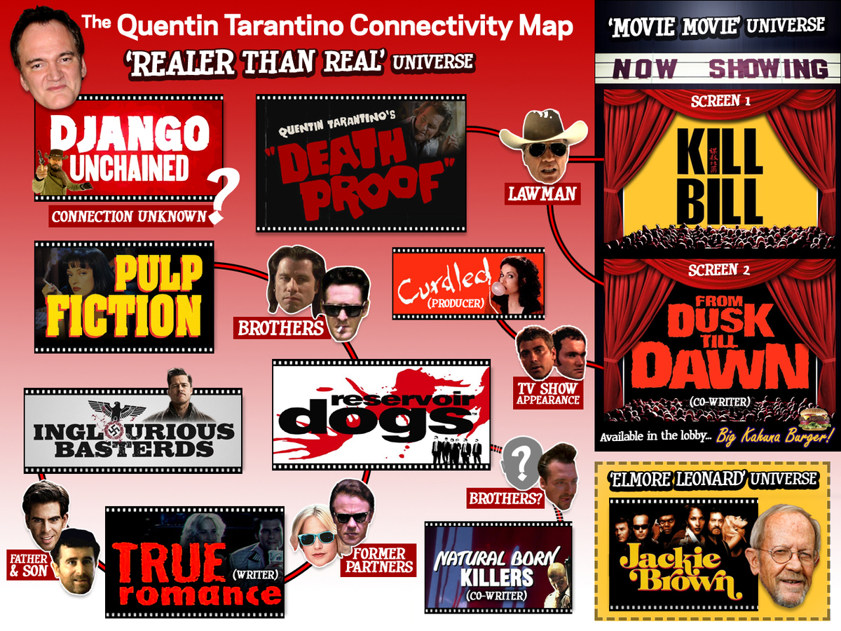 Large fc1f845691c66a00661b4d4697cfbf12 the 20quentin 20tarantino 20connectivity 20map 20mz